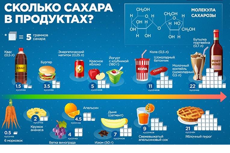 сахар в продуктах, фото