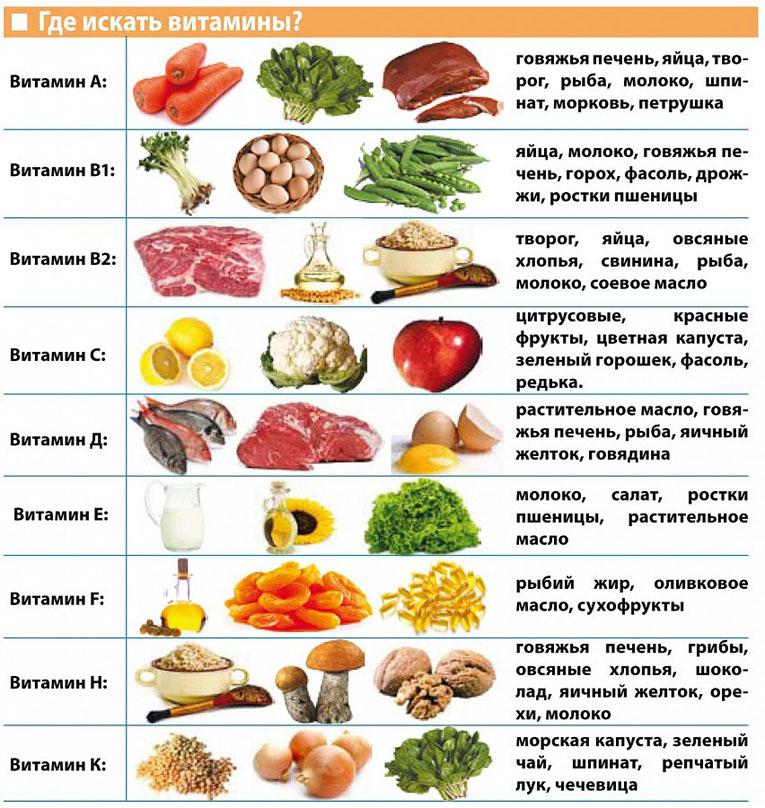 витамины в продуктах, фото