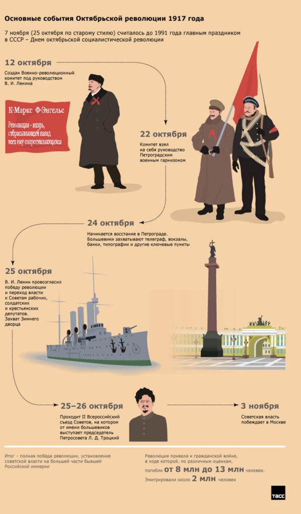 Октябрьская революция, события