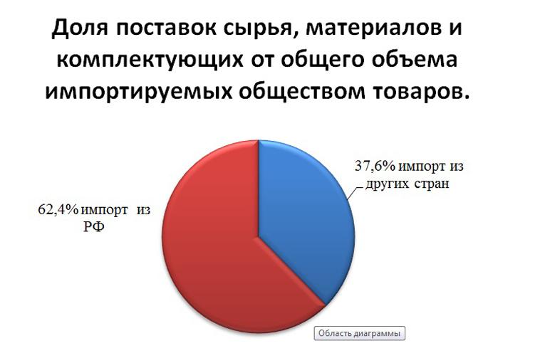 """инфографика ОАО """"СветлогорскХимволокно"""", фото"""